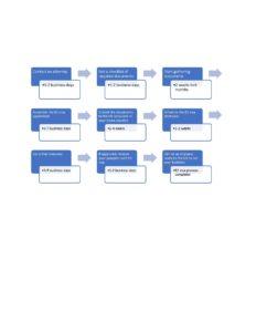 e2 visa timeline visual
